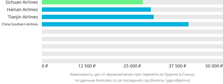 Динамика цен в зависимости от авиакомпании, совершающей перелет из Урумчи в Санью