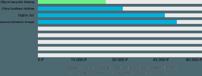 Динамика цен в зависимости от авиакомпании, совершающей перелет из Урумчи в Ташкент