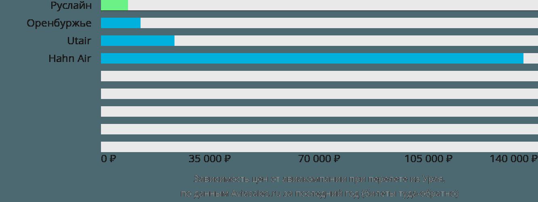 Динамика цен в зависимости от авиакомпании, совершающей перелет из Урая