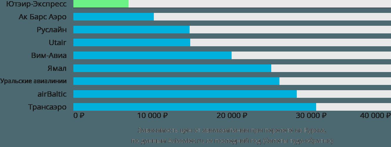 Динамика цен в зависимости от авиакомпании, совершающей перелет из Курска