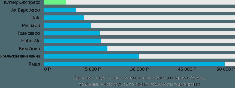 Динамика цен в зависимости от авиакомпании, совершающей перелет из Курска в Россию