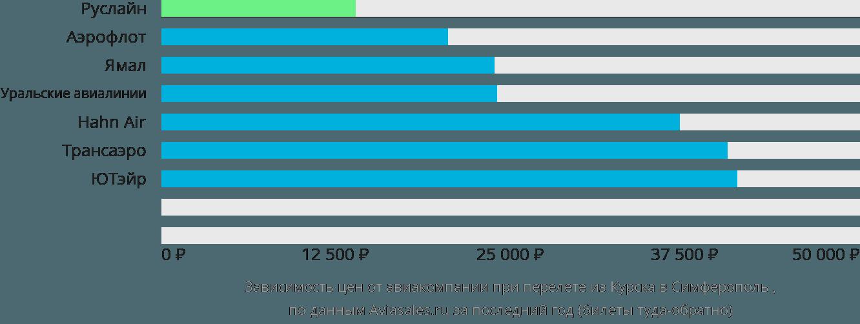 Динамика цен в зависимости от авиакомпании, совершающей перелет из Курска в Симферополь