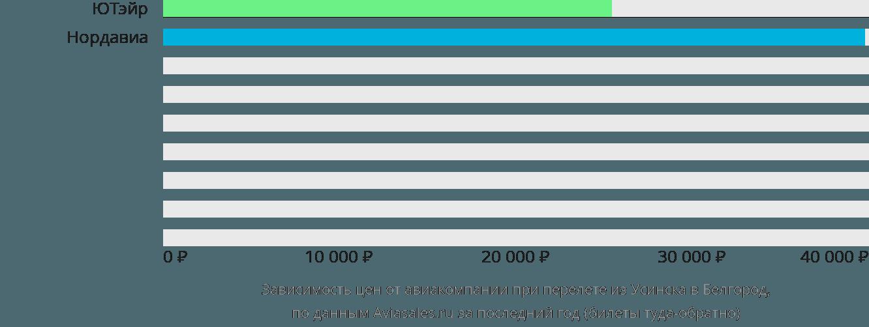 Динамика цен в зависимости от авиакомпании, совершающей перелет из Усинска в Белгород