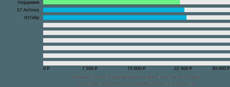 Динамика цен в зависимости от авиакомпании, совершающей перелет из Усинска в Самару