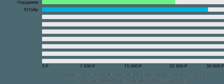 Динамика цен в зависимости от авиакомпании, совершающей перелет из Усинска в Минеральные воды