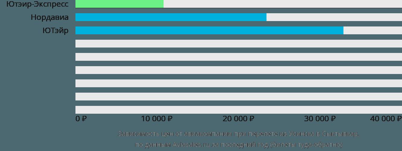 Динамика цен в зависимости от авиакомпании, совершающей перелет из Усинска в Сыктывкар