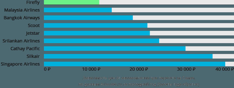 Динамика цен в зависимости от авиакомпании, совершающей перелет из Самуи