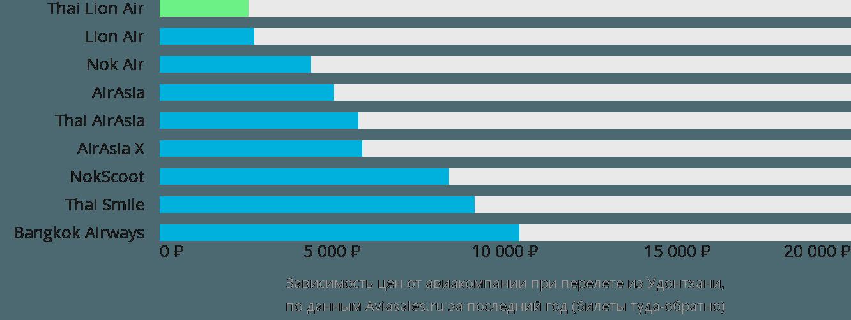 Динамика цен в зависимости от авиакомпании, совершающей перелет из Удонтхани