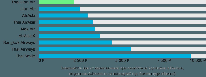 Динамика цен в зависимости от авиакомпании, совершающей перелет из Удонтхани в Бангкок
