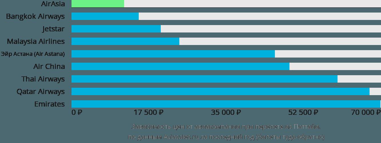 Динамика цен в зависимости от авиакомпании, совершающей перелет из Паттайи