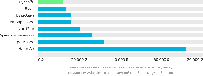 Динамика цен в зависимости от авиакомпании, совершающей перелет из Бугульмы