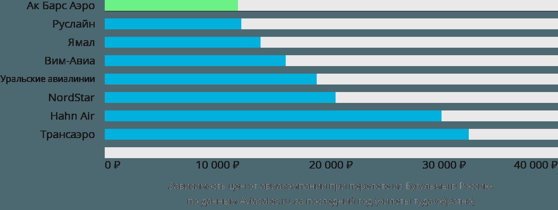 Динамика цен в зависимости от авиакомпании, совершающей перелет из Бугульмы в Россию