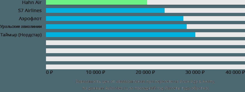 Динамика цен в зависимости от авиакомпании, совершающей перелет из Улан-Удэ в Анапу