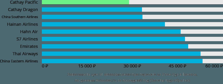 Динамика цен в зависимости от авиакомпании, совершающей перелет из Улан-Удэ в Бангкок