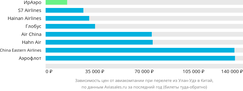 Динамика цен в зависимости от авиакомпании, совершающей перелет из Улан-Удэ в Китай