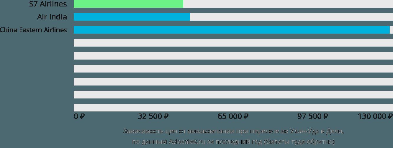 Динамика цен в зависимости от авиакомпании, совершающей перелет из Улан-Удэ в Дели