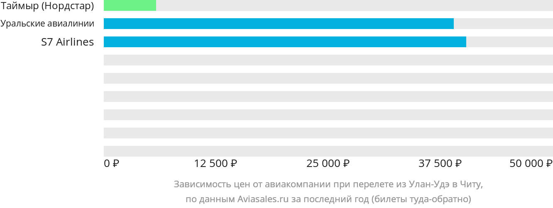 Динамика цен в зависимости от авиакомпании, совершающей перелет из Улан-Удэ в Читу