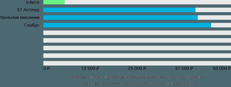 Динамика цен в зависимости от авиакомпании, совершающей перелет из Улан-Удэ в Иркутск