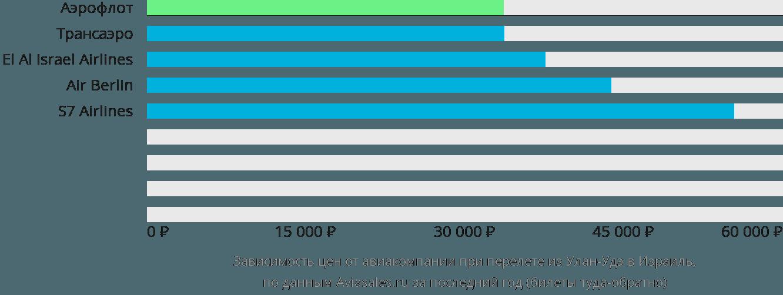 Динамика цен в зависимости от авиакомпании, совершающей перелет из Улан-Удэ в Израиль