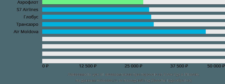 Динамика цен в зависимости от авиакомпании, совершающей перелет из Улан-Удэ в Италию