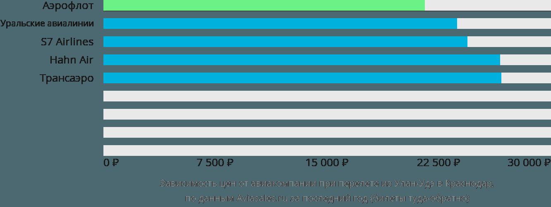 Динамика цен в зависимости от авиакомпании, совершающей перелет из Улан-Удэ в Краснодар