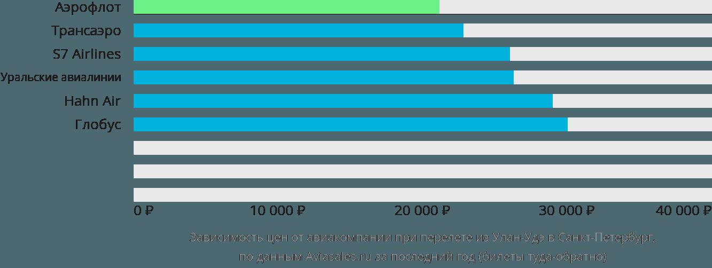 Динамика цен в зависимости от авиакомпании, совершающей перелет из Улан-Удэ в Санкт-Петербург