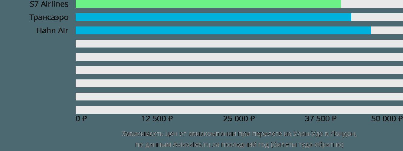 Динамика цен в зависимости от авиакомпании, совершающей перелет из Улан-Удэ в Лондон
