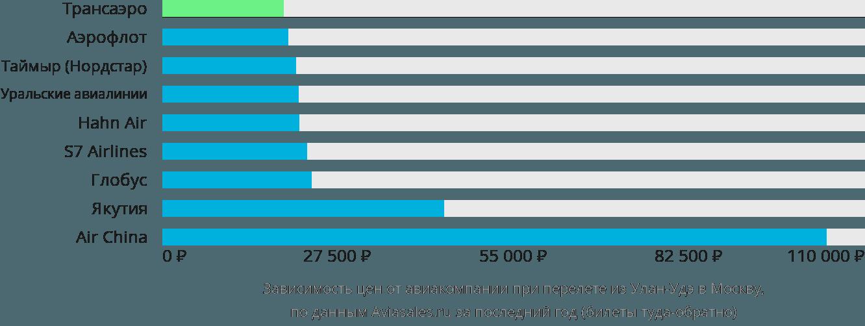 Динамика цен в зависимости от авиакомпании, совершающей перелет из Улан-Удэ в Москву
