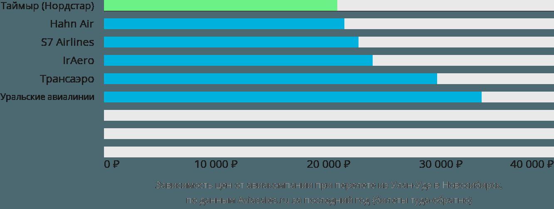 Динамика цен в зависимости от авиакомпании, совершающей перелет из Улан-Удэ в Новосибирск