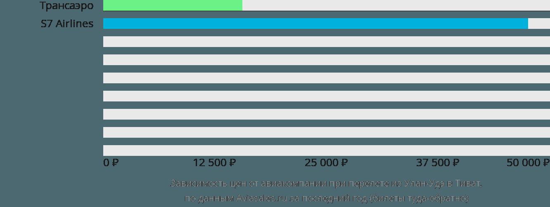 Динамика цен в зависимости от авиакомпании, совершающей перелет из Улан-Удэ в Тиват