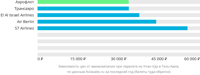 Динамика цен в зависимости от авиакомпании, совершающей перелет из Улан-Удэ в Тель-Авив