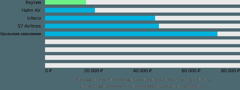 Динамика цен в зависимости от авиакомпании, совершающей перелет из Улан-Удэ в Якутск