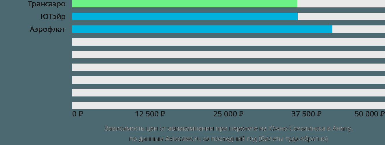 Динамика цен в зависимости от авиакомпании, совершающей перелет из Южно-Сахалинска в Анапу