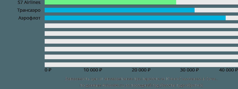 Динамика цен в зависимости от авиакомпании, совершающей перелет из Южно-Сахалинска в Сочи