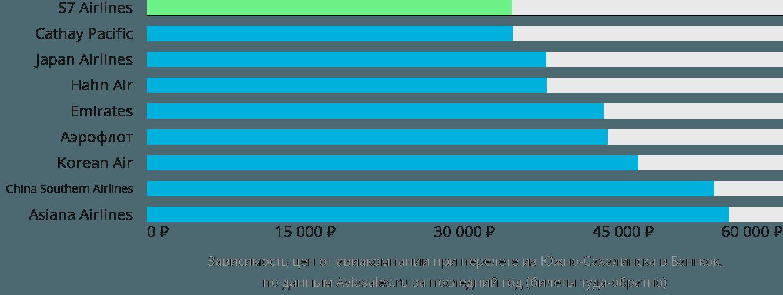 Динамика цен в зависимости от авиакомпании, совершающей перелет из Южно-Сахалинска в Бангкок