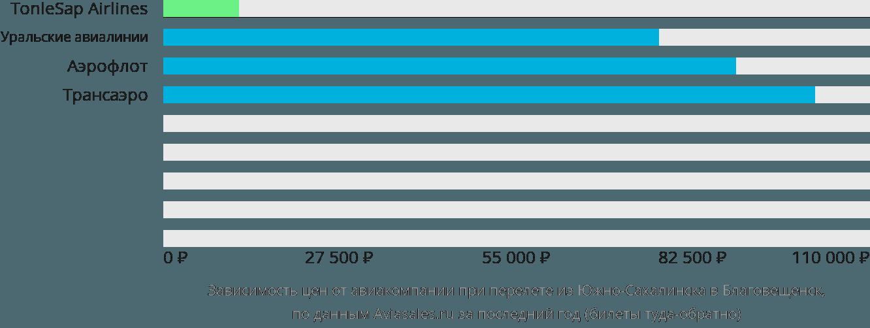 Динамика цен в зависимости от авиакомпании, совершающей перелет из Южно-Сахалинска в Благовещенск