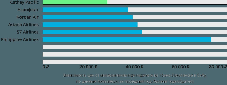 Динамика цен в зависимости от авиакомпании, совершающей перелет из Южно-Сахалинска в Себу