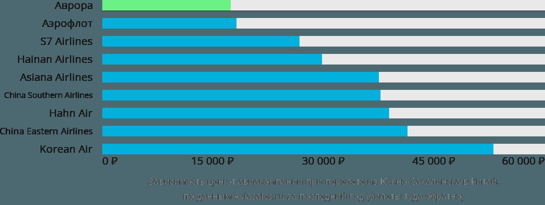 Динамика цен в зависимости от авиакомпании, совершающей перелет из Южно-Сахалинска в Китай