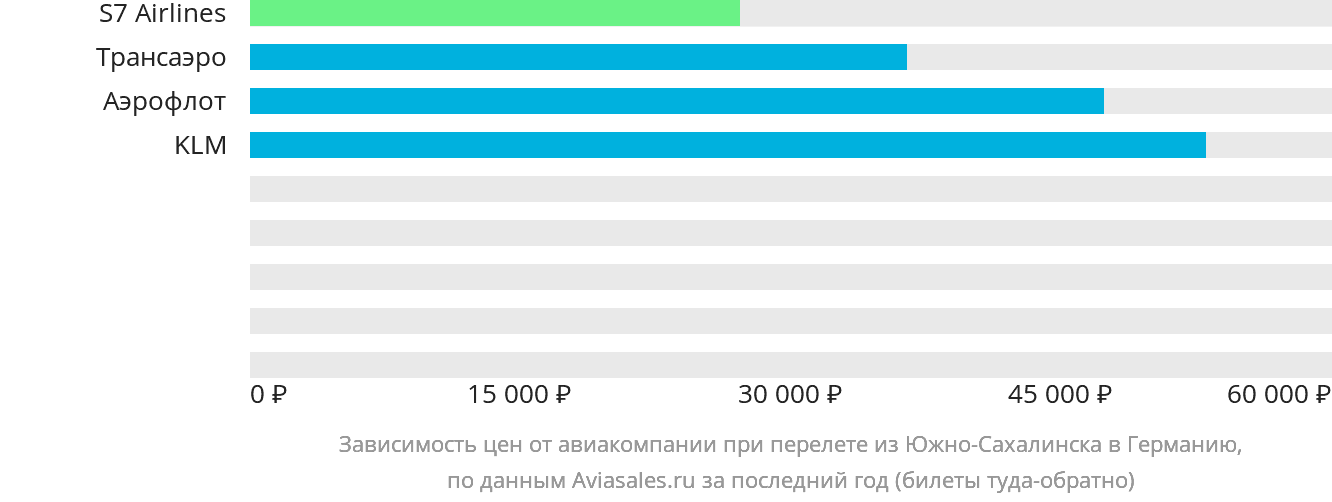 Динамика цен в зависимости от авиакомпании, совершающей перелёт из Южно-Сахалинска в Германию