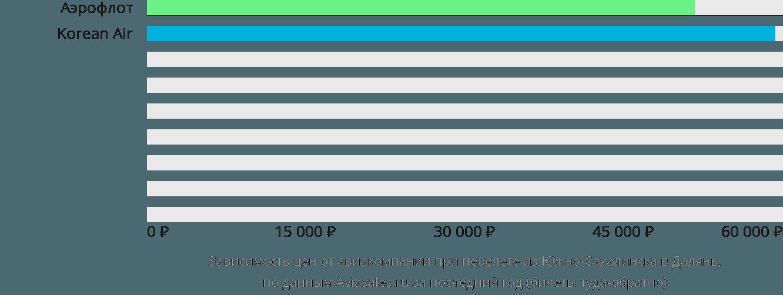 Динамика цен в зависимости от авиакомпании, совершающей перелет из Южно-Сахалинска в Далянь