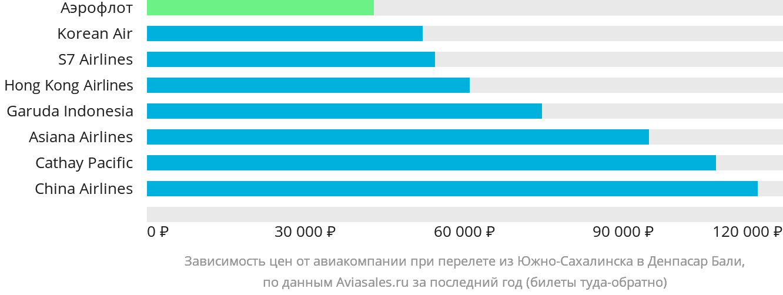 Динамика цен в зависимости от авиакомпании, совершающей перелет из Южно-Сахалинска в Денпасар Бали