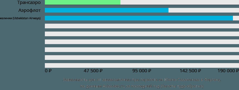 Динамика цен в зависимости от авиакомпании, совершающей перелет из Южно-Сахалинска в Фергану