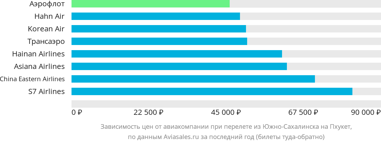 Динамика цен в зависимости от авиакомпании, совершающей перелет из Южно-Сахалинска на Пхукет