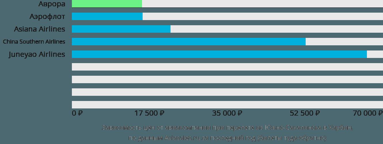 Динамика цен в зависимости от авиакомпании, совершающей перелет из Южно-Сахалинска в Харбин