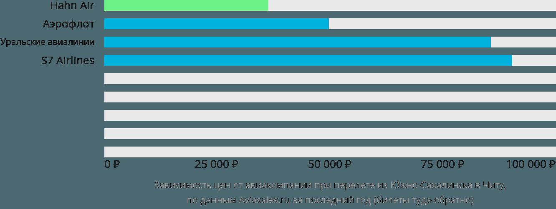 Динамика цен в зависимости от авиакомпании, совершающей перелет из Южно-Сахалинска в Читу