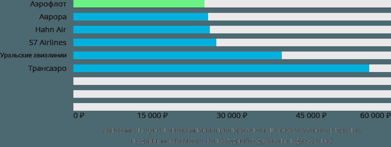 Динамика цен в зависимости от авиакомпании, совершающей перелет из Южно-Сахалинска в Иркутск