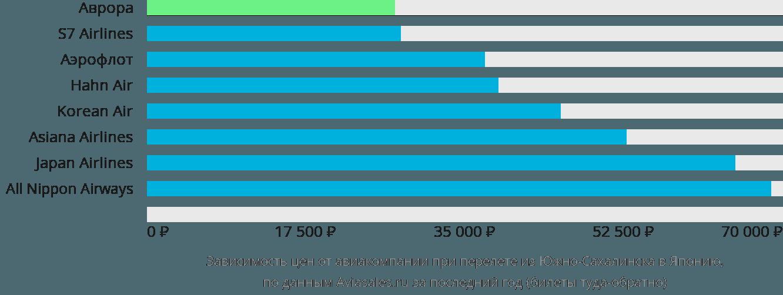 Динамика цен в зависимости от авиакомпании, совершающей перелет из Южно-Сахалинска в Японию