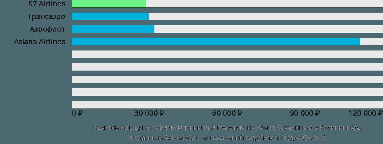 Динамика цен в зависимости от авиакомпании, совершающей перелет из Южно-Сахалинска в Калининград