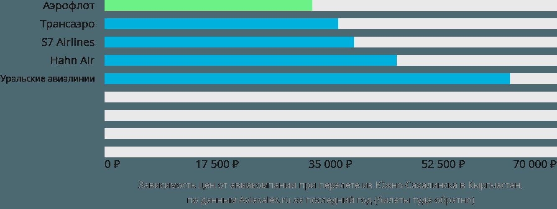 Динамика цен в зависимости от авиакомпании, совершающей перелет из Южно-Сахалинска в Кыргызстан