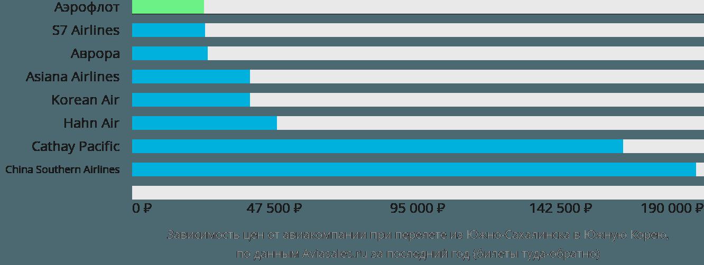 Динамика цен в зависимости от авиакомпании, совершающей перелет из Южно-Сахалинска в Южную Корею